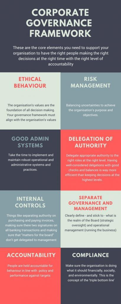 The eight core elements of a corporate governance framework